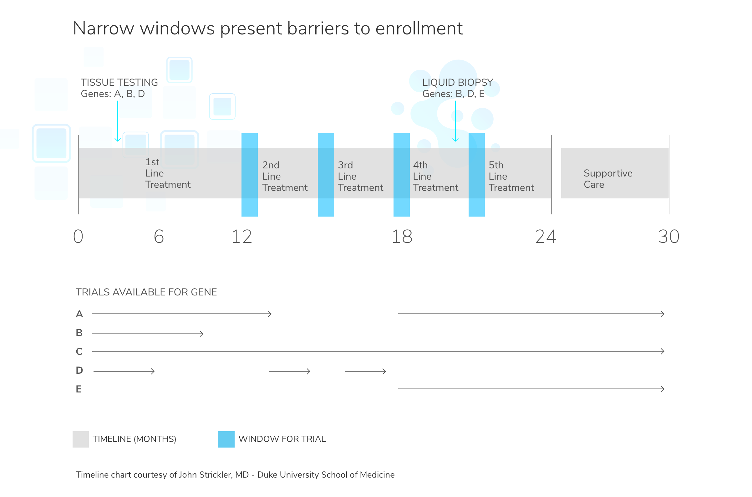 bioPharma_timeline_narrowWindows@2x